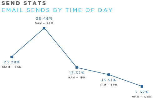 Best time for email marketing