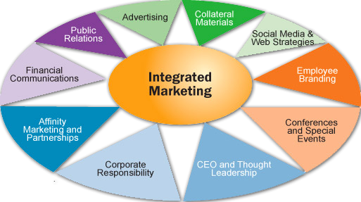 global integrated marketing communications Integration and collaboration - locally and globally , bridging the boundaries of today's communication needs.