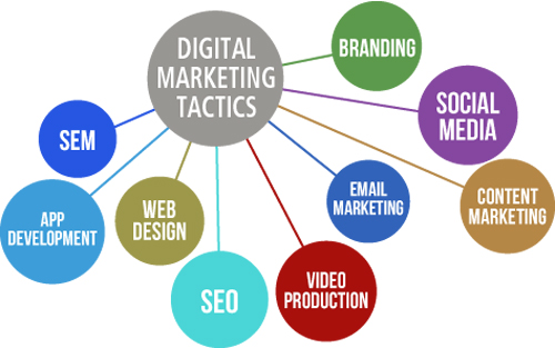 Digital marketing - RLS Group digital marketing agency